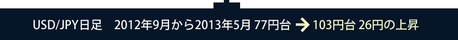 USD/JPY日足 2012年9月から2013年5月 77円台 103円台 26円の上昇